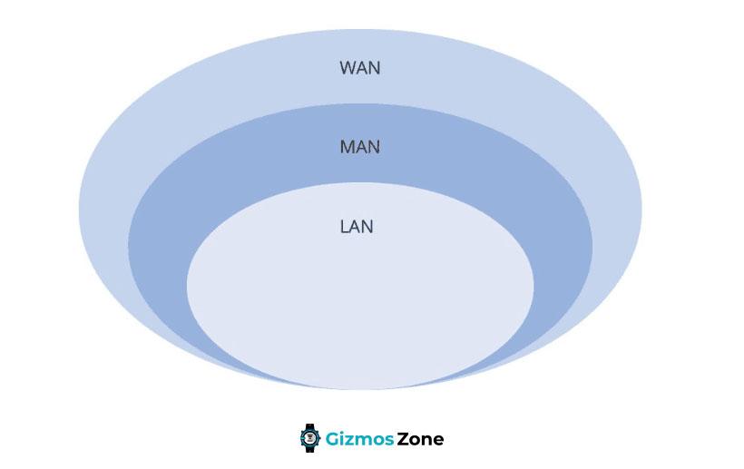 LAN vs WAN vs MAN